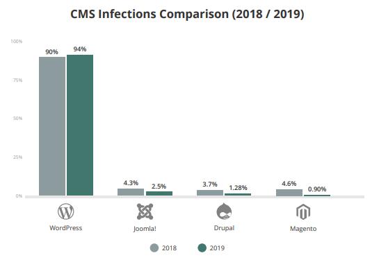 quali sono i CMS più colpiti