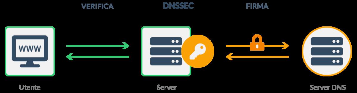 Gestione Protocollo DNSSEC