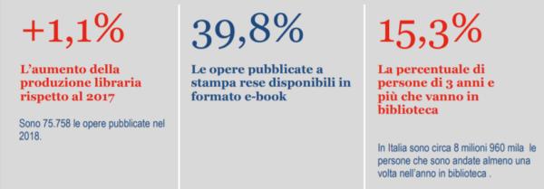 dati statistici istat sulla lettura in Italia