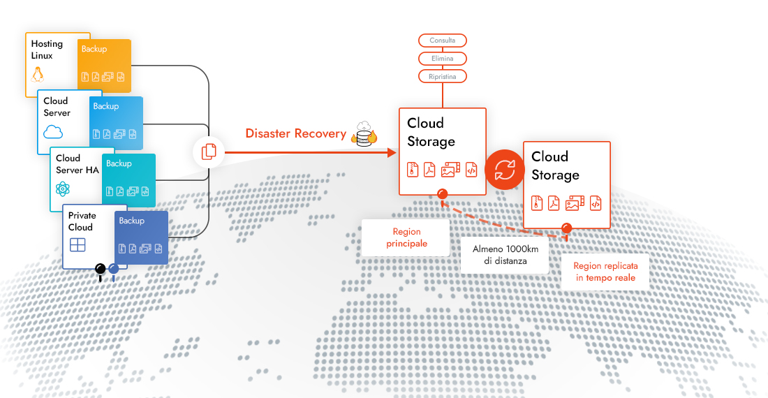 disaster-recovery-infografica
