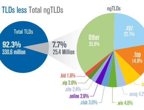 Registrazione domini, le estensioni più acquistate nel 2017