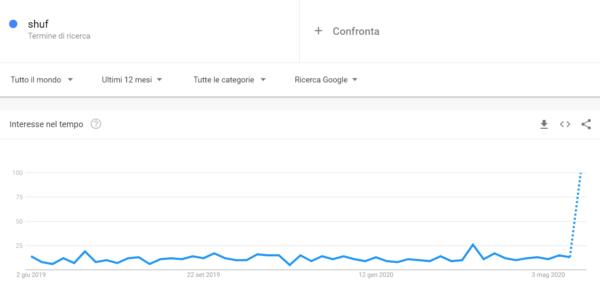 google trends shuf