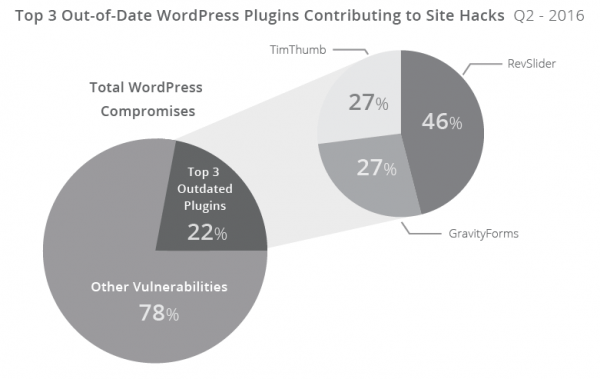 plugin-wordpress-vulnerabili