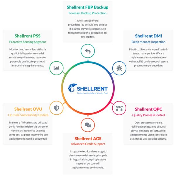 framework sicurezza shellrent